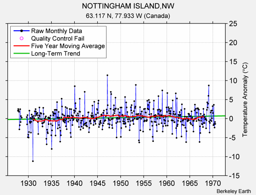 NOTTINGHAM ISLAND,NW Raw Mean Temperature