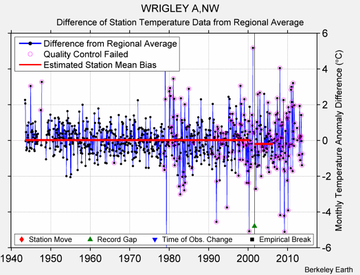 WRIGLEY A,NW difference from regional expectation