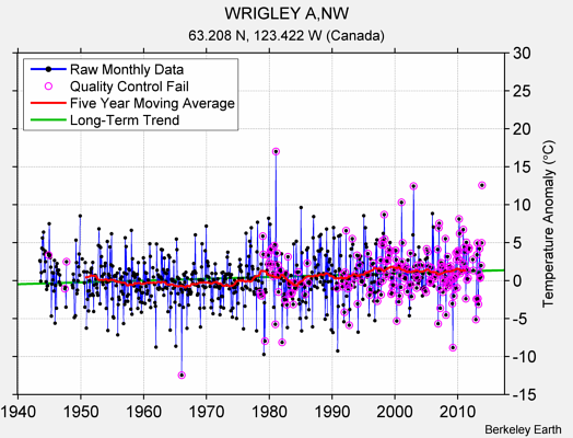 WRIGLEY A,NW Raw Mean Temperature