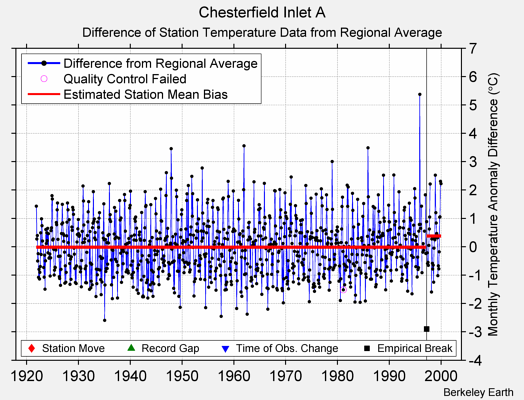 Chesterfield Inlet A difference from regional expectation
