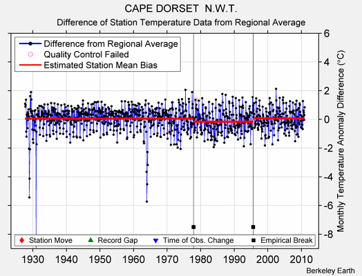 CAPE DORSET  N.W.T. difference from regional expectation