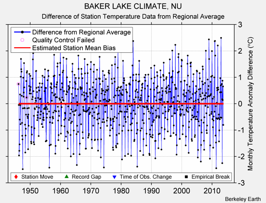 BAKER LAKE CLIMATE, NU difference from regional expectation