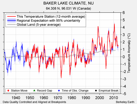 BAKER LAKE CLIMATE, NU comparison to regional expectation