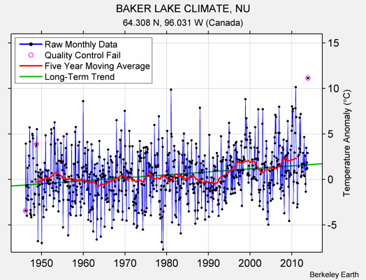 BAKER LAKE CLIMATE, NU Raw Mean Temperature