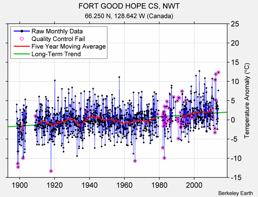 FORT GOOD HOPE CS, NWT Raw Mean Temperature