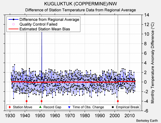KUGLUKTUK (COPPERMINE)/NW difference from regional expectation