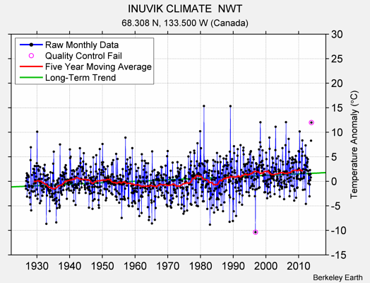 INUVIK CLIMATE  NWT Raw Mean Temperature
