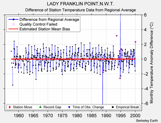 LADY FRANKLIN POINT,N.W.T. difference from regional expectation