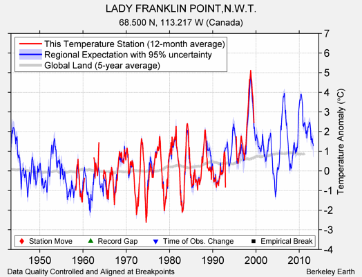 LADY FRANKLIN POINT,N.W.T. comparison to regional expectation