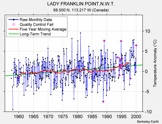 LADY FRANKLIN POINT,N.W.T. Raw Mean Temperature