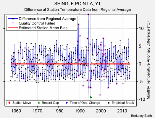 SHINGLE POINT A, YT difference from regional expectation