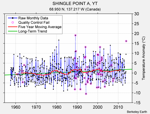 SHINGLE POINT A, YT Raw Mean Temperature