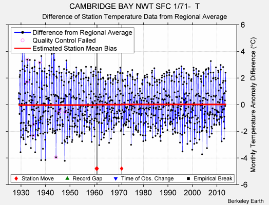 CAMBRIDGE BAY NWT SFC 1/71-  T difference from regional expectation