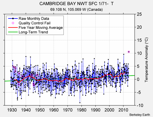 CAMBRIDGE BAY NWT SFC 1/71-  T Raw Mean Temperature