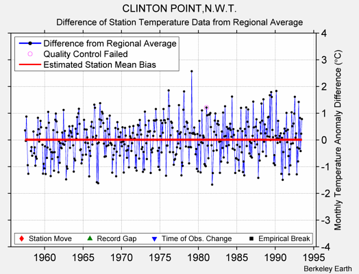 CLINTON POINT,N.W.T. difference from regional expectation