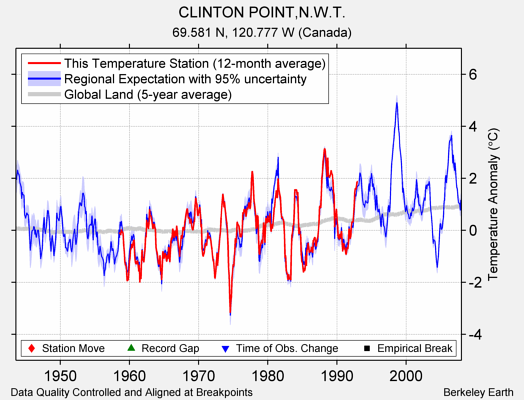 CLINTON POINT,N.W.T. comparison to regional expectation