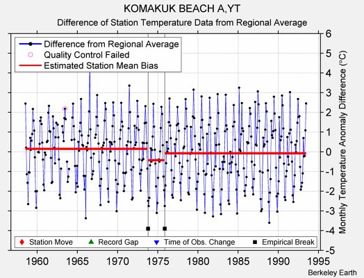 KOMAKUK BEACH A,YT difference from regional expectation