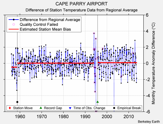 CAPE PARRY AIRPORT difference from regional expectation