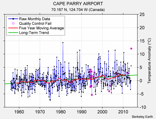 CAPE PARRY AIRPORT Raw Mean Temperature