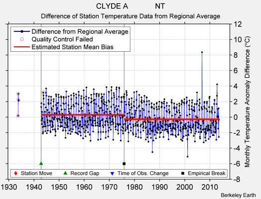 CLYDE A             NT difference from regional expectation