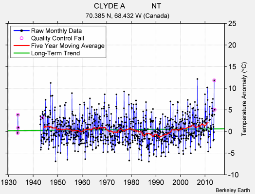 CLYDE A             NT Raw Mean Temperature