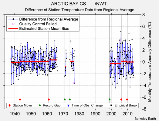 ARCTIC BAY CS       /NWT. difference from regional expectation