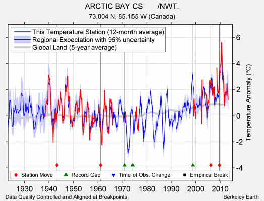 ARCTIC BAY CS       /NWT. comparison to regional expectation