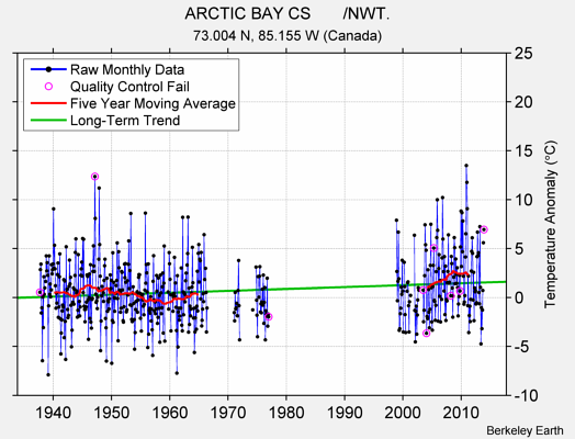 ARCTIC BAY CS       /NWT. Raw Mean Temperature