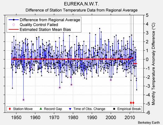 EUREKA,N.W.T. difference from regional expectation