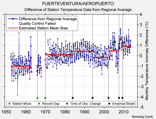 FUERTEVENTURA/AEROPUERTO difference from regional expectation