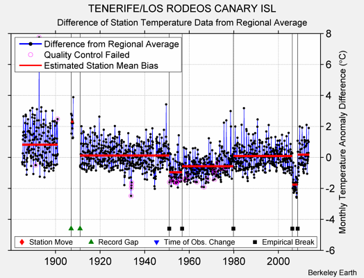 TENERIFE/LOS RODEOS CANARY ISL difference from regional expectation