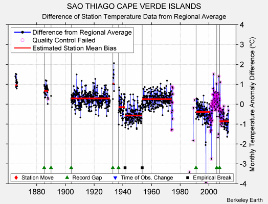 SAO THIAGO CAPE VERDE ISLANDS difference from regional expectation