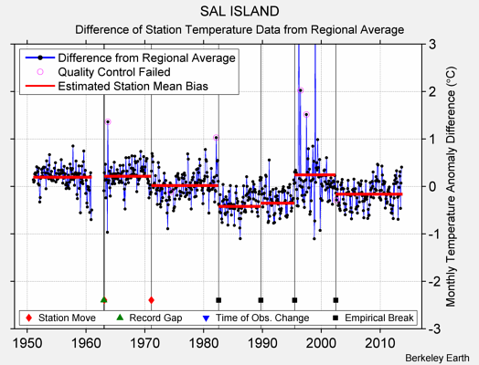SAL ISLAND difference from regional expectation