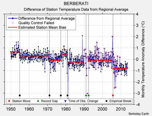 BERBERATI difference from regional expectation