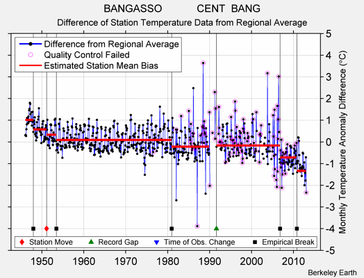 BANGASSO            CENT  BANG difference from regional expectation