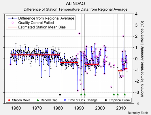 ALINDAO difference from regional expectation