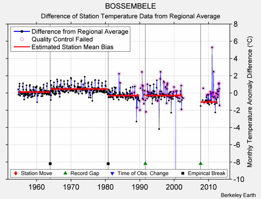 BOSSEMBELE difference from regional expectation