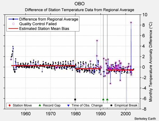 OBO difference from regional expectation