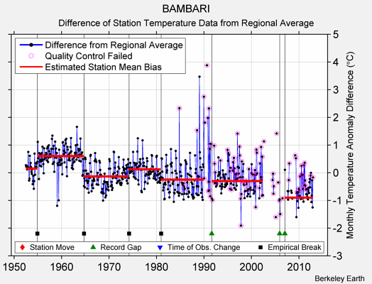 BAMBARI difference from regional expectation