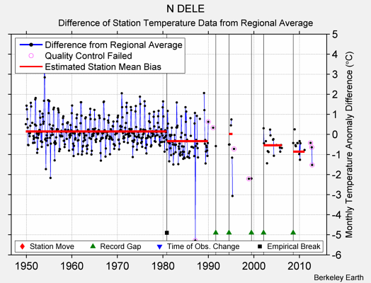 N DELE difference from regional expectation