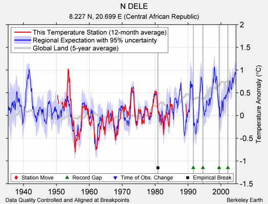 N DELE comparison to regional expectation