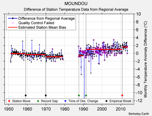 MOUNDOU difference from regional expectation