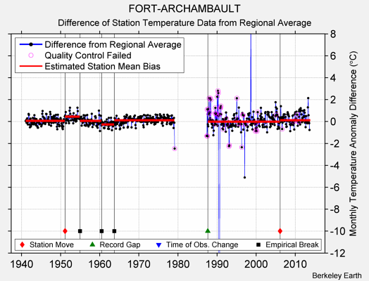FORT-ARCHAMBAULT difference from regional expectation