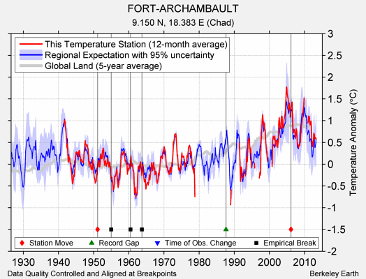 FORT-ARCHAMBAULT comparison to regional expectation