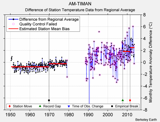 AM-TIMAN difference from regional expectation