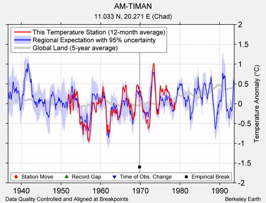 AM-TIMAN comparison to regional expectation