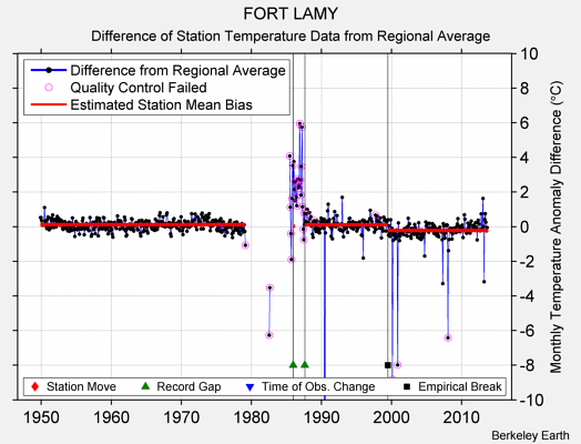 FORT LAMY difference from regional expectation