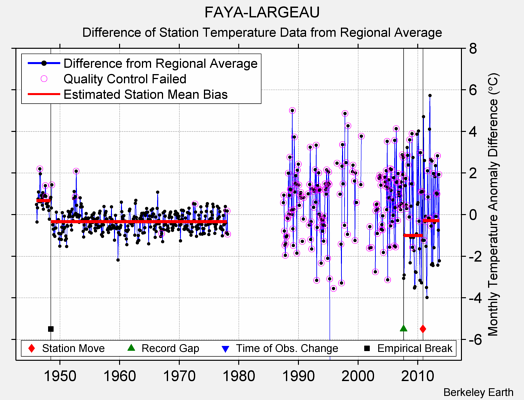 FAYA-LARGEAU difference from regional expectation