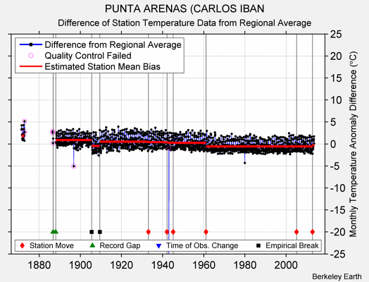 PUNTA ARENAS (CARLOS IBAN difference from regional expectation