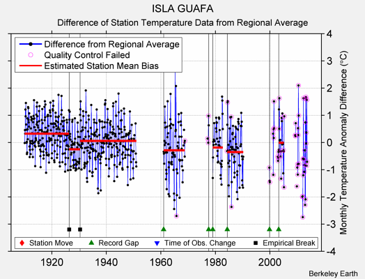 ISLA GUAFA difference from regional expectation
